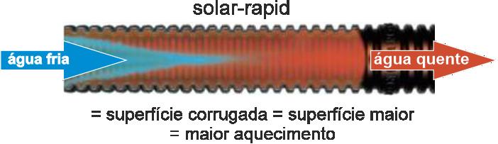 Tubo corrugado solar-rapid. aquecimento de piscinas residenciais